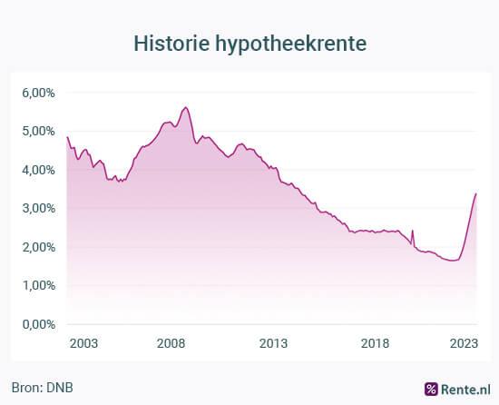 Historie hypotheekrente
